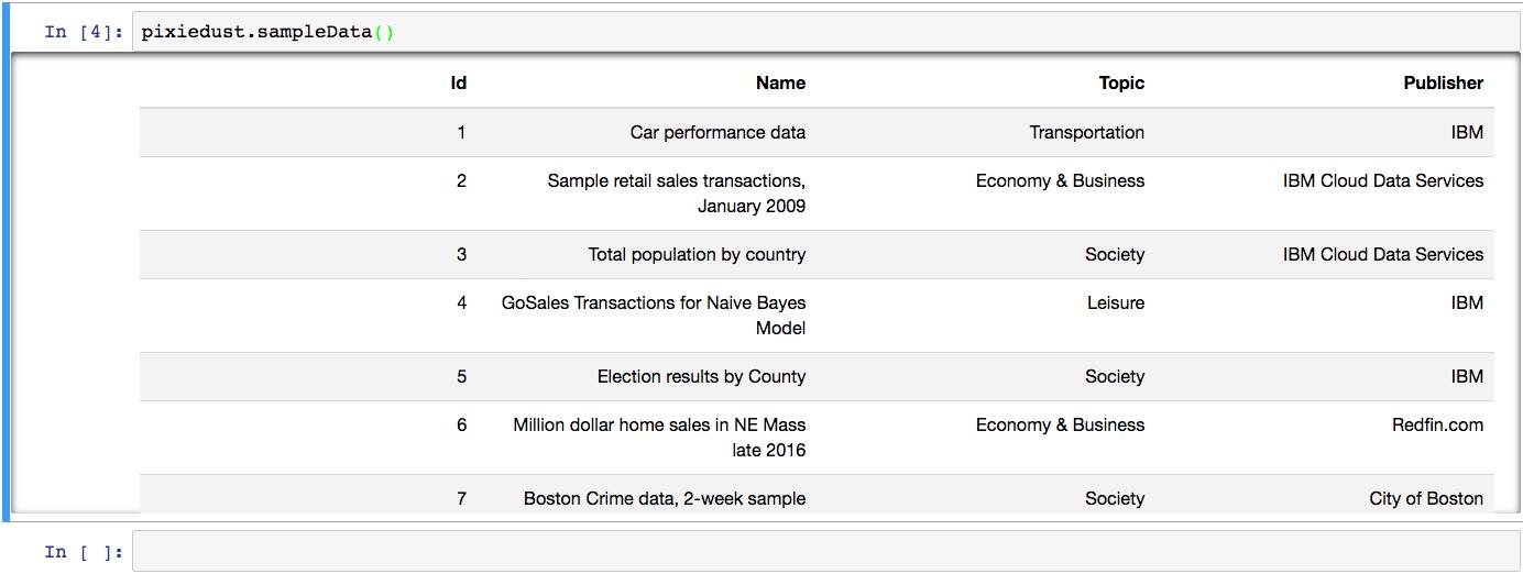 Load Data — PixieDust Documentation